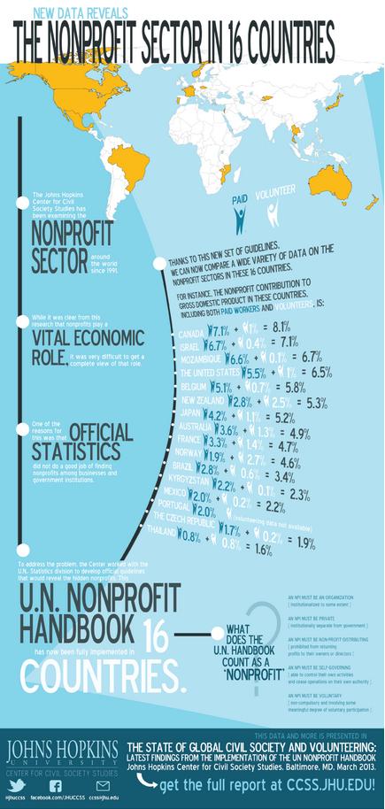 UN nonprofit handbook image