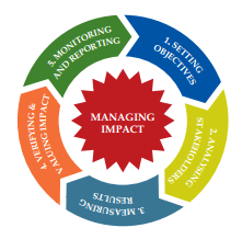 The Five Steps of Social Impact Management. http://www.siaassociation.org/