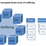 What Does it Mean to be Well in Schools? A Thesis on Wellbeing in New Zealand Secondary Schools