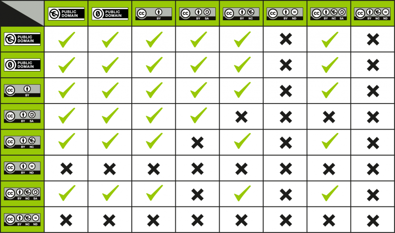 800px-CC_License_Compatibility_Chart